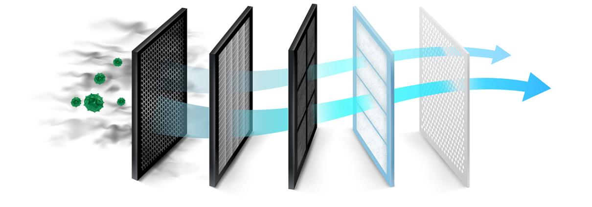 Luftreiniger Filter
